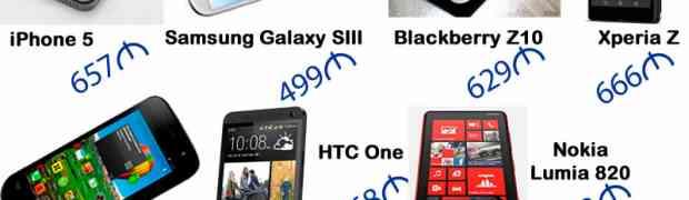 Цены на сотовые телефоны в Баку, апрель 2013