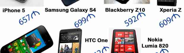 Цены на сотовые телефоны (Баку, май 2013)