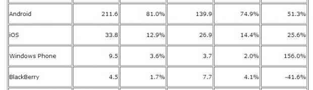 Свежий отчет IDC по рынку мобильных ОС