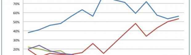 Apple и Samsung контролируют 109% прибыли на мобильном рынке