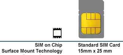 Принят стандарт на интегрированные SIM-карты