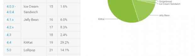 Android 6 (Marshmallow) установлен на 15% устройств